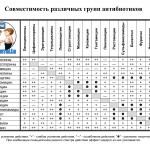 Совместимость различных групп антибиотиков
