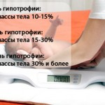 Гипотрофия у детей раннего возраста