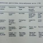 Симптомы ОНМ