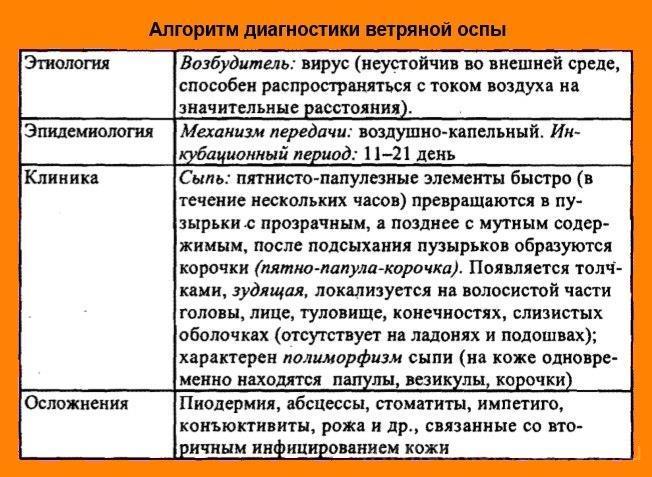 Краснуха этиология эпидемиология клиника профилактика