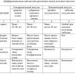 Дифференциальная диагностика мозговых инсультов