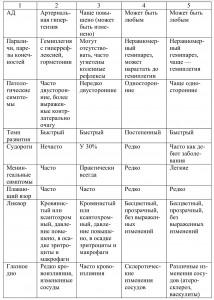 геморрагический инсульт диагностика, диагностика инсульта, диагностика ишемического инсульта, дифференциальная диагностика инсультов,
