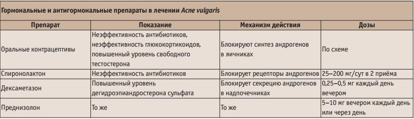 стандарт лечения акне, акне лечение препараты, прыщ лечение, лечение акны, лечение акне +на лице, угревой сыпь лечение