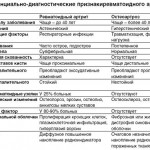 Дифференциальная диагностика артрита и остеоартроза