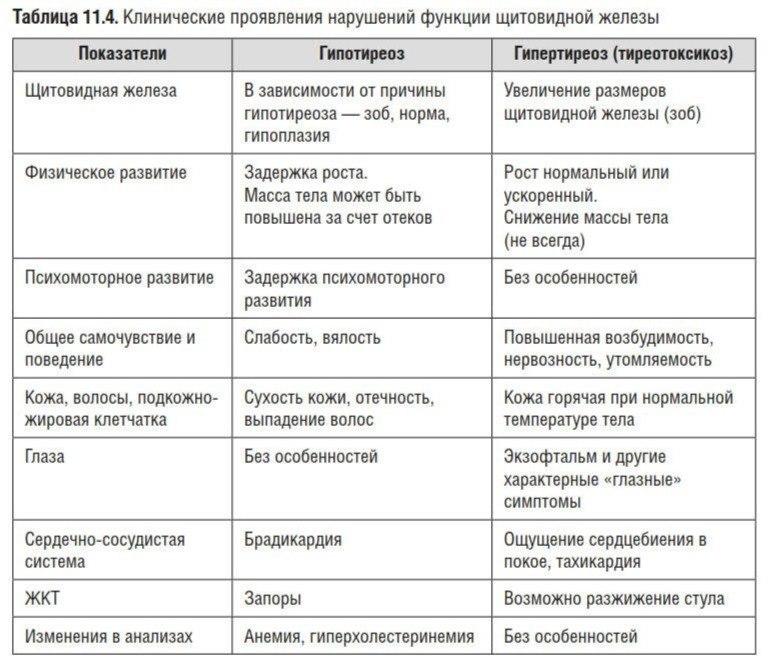 Отличия гипотиреоза от гипертиреоза