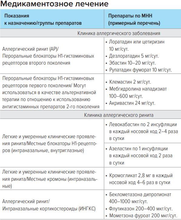 хронический аллергический ринит, аллергический ринит симптомы +и лечение +у взрослых, аллергический ринит мкб, аллергический ринит носа, симптомы аллергического ринита +у взрослых, аллергический ринит симптомы +и лечение, аллергический ринит симптомы, аллергический ринит +у взрослых, аллергический ринит +у ребенка,