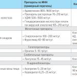 Фиброз/цирроз печени