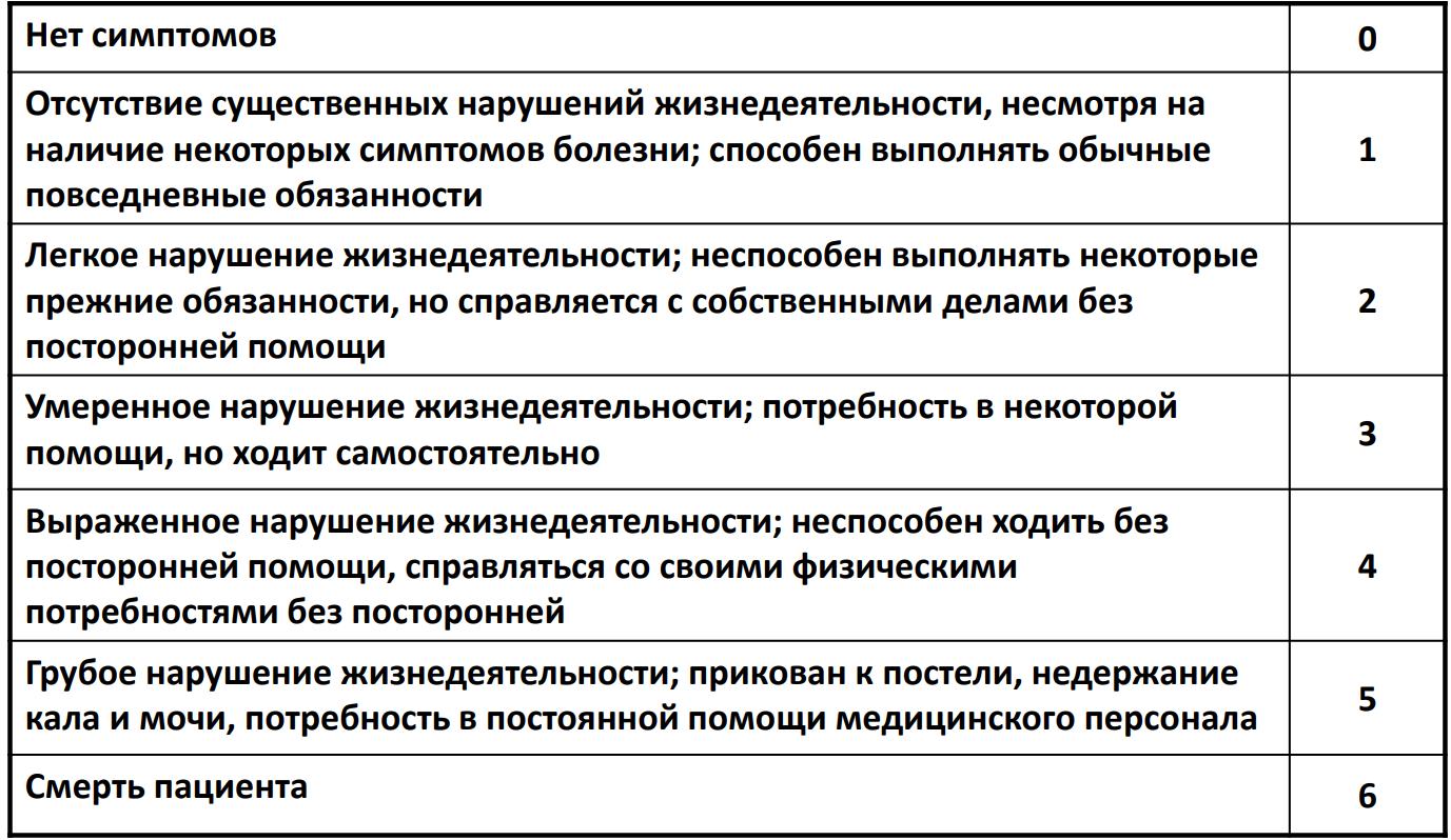 МОДИФИЦИРОВАННАЯ ШКАЛА РЭНКИН